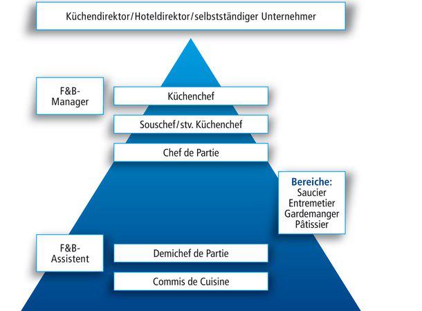 DEHOGA Berlin: Koch/Köchin
